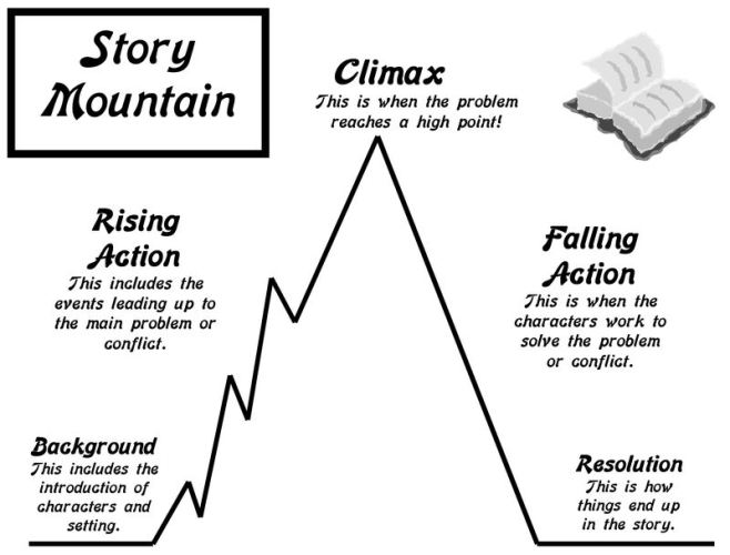 falling action of the crucible Free study guide-the crucible by arthur miller-plot structure/rising action/falling action/denouement-free booknotes chapter summary plot synopsis themes essay topics downloadable notes.