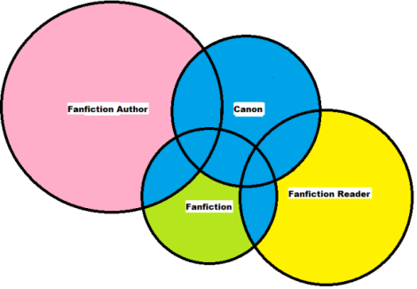 Here's his final diagram from the post, to illustrate his spheres of interpretation idea.