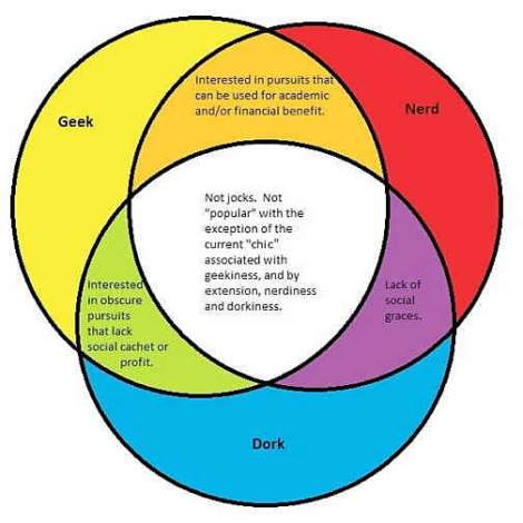 venn_diagram_geek_nerd_dork