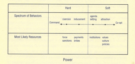 A quick table summarizing the differences between hard and soft power as defined by Nye.