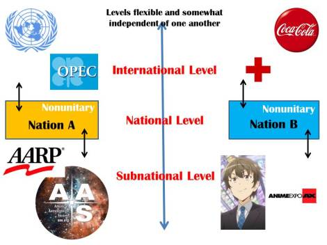 A quick graphic summary of liberalism. Note that many organizations can straddle all levels, and the relationships among each of them (and the countries they might be associated with) can be highly complex.